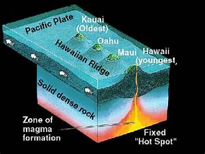 Hotspots Help Drive Tectonic Plates