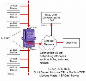 Interface From Modbus Tcp To Modbus Rtu With Quickserver
