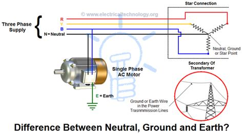how does the current in the neutral wire of a 3 phase unbalanced system flow to ground when