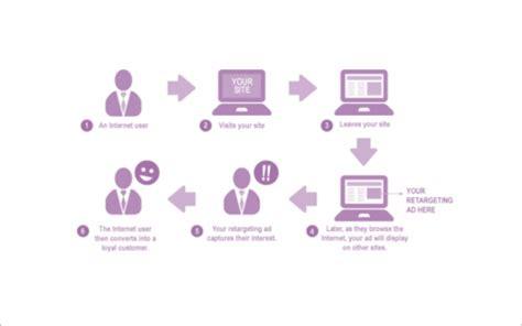 Kā efektīvi izmantot remārketingu lai uzlabotu pārdošanas rezultātus?