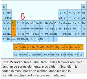 Table Of Elements Orbitals