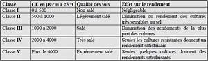 Ph Du Sol : 4 3 2 analyse et interpr tation des r sultats d analyse ~ Melissatoandfro.com Idées de Décoration