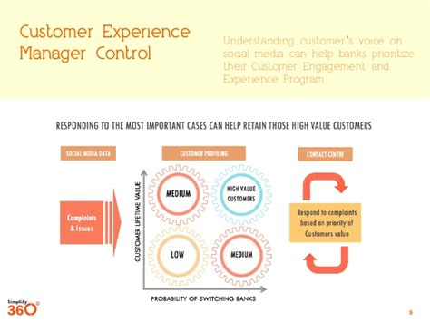 Customer Engagement And Experience Management For Banking. Hotels Near Carleton University. Auto Body Online Estimate Www Waterproof Com. Gold Delta Skymiles American Express. Top Fashion Design School In The World. Hp Printer Cartridges Cheap Ohio Paper Tube. Software Testing Questions And Answers Pdf. Veterinary Technology Colleges. Administrative Medical Assistant Salary