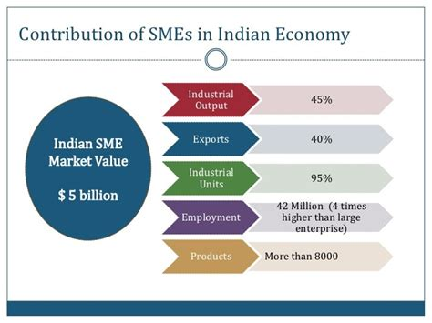 Challenges Faced By Smes And Micro Smes