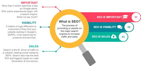 what is seo digimasol