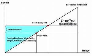 Break Even Point Berechnen Formel : zellen pentathlon stupidedia ~ Themetempest.com Abrechnung