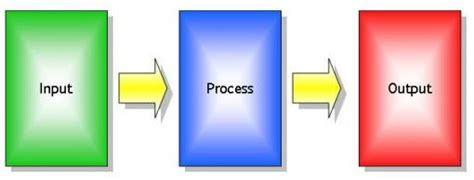 Informasi yang dihasilkan lengkap, informasi yang dihasilan harus lengkap jadi tidak ada kekurangan sedikitpun. Contoh Soal Sistem Informasi Akuntansi Dan Jawabannya ...