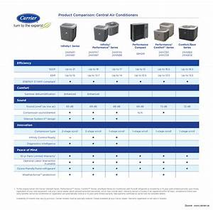 Central Air Conditioning - Infinity Series