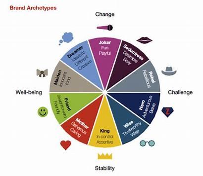 Brand Archetypes Target Market Archetype Personality Marketing