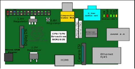 Raspberry Printed Circuit Board Pcb Diagram Download
