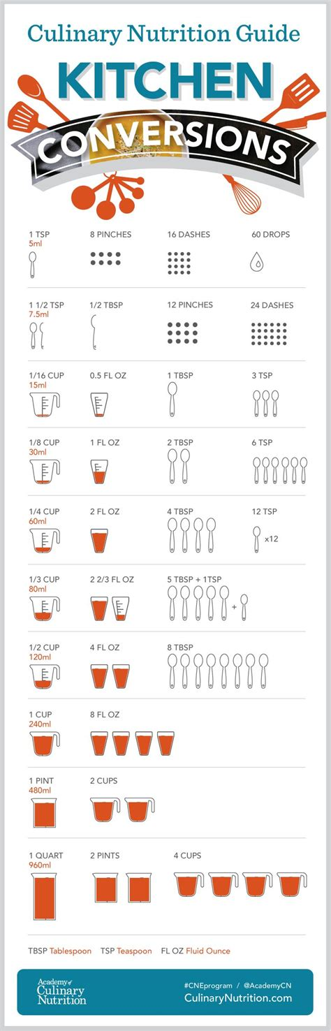 Culinary Nutrition Kitchen Conversion Chart #conversions
