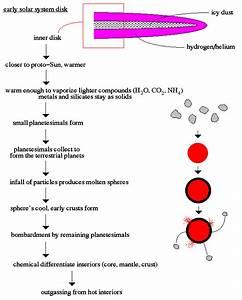 alcascience6b - 3.1 Origin of the solar system