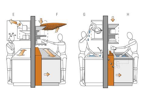 dimension cuisine dimension plan de travail cuisine a quelle hauteur les