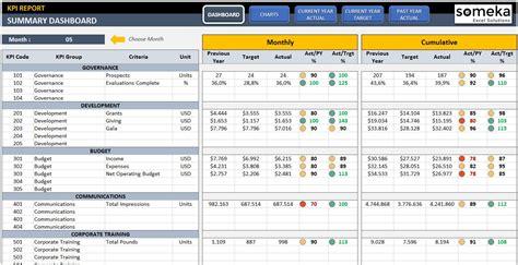 kpi dashboard  excel alternatives  similar software