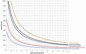 Schnittgeschwindigkeit Berechnen Bohren : bohren und senken ~ Themetempest.com Abrechnung