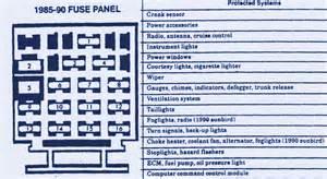 similiar chevy fuse box diagram keywords chevy fuse box diagram