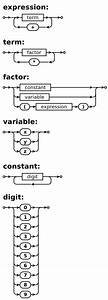 Tree Diagram In Syntax