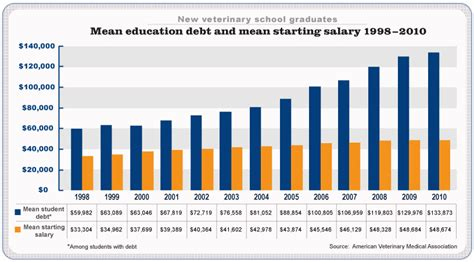 Vet Salary by In Vet School Tips On Getting In So You Want To