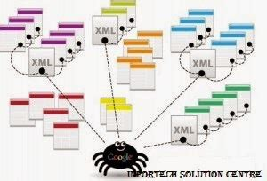 [tutorial] How To Submit Blogger Blog Sitemap To Google