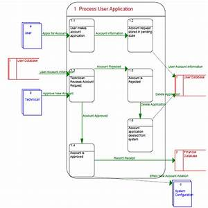1  Process User Application Data Flow Diagram