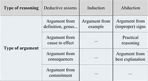 Types Of Argument And Types Of Reasoning