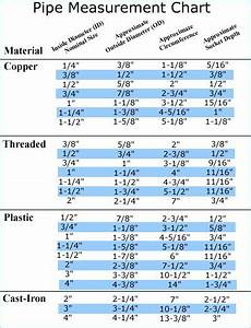 Quick Reference For Pipe Dimensions  The Nominal Size Is