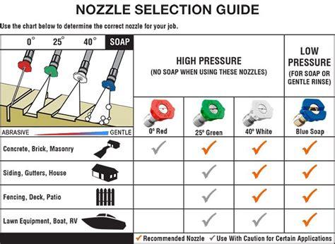 ryobi  psi  gpm electric pressure washer  gear