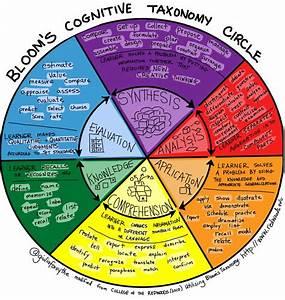 Bloom U0026 39 S Cognitive Taxonomy Circle V2