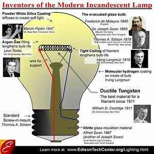 Diagram Of Bulb Parts With Inventors