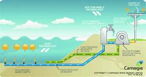Ceto System Developed By Carnegie Wave Energy Limited  From