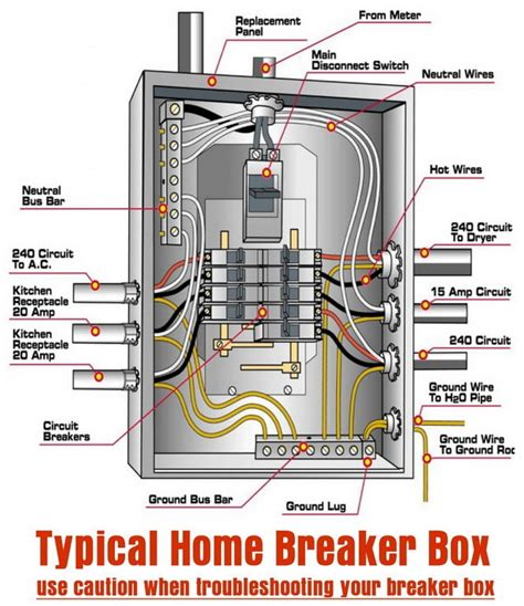 house breaker box diagram somurich what to do if an electrical breaker keeps tripping in your home removeandreplace com
