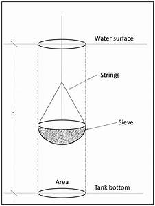 3  A Schematic Diagram Showing The Sieving Technique Used