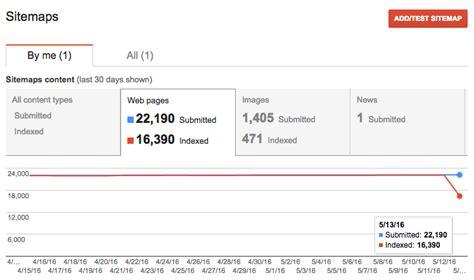 Bug Google Sitemap Index Counts Drop Across Search