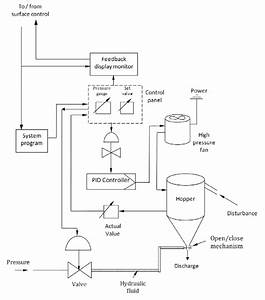 Process Control Flow Diagram For The Monorail Loading And