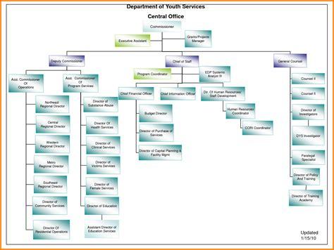 org chart  powerpoint seatledavidjoelco