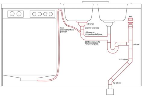 kitchen sink drain plumbing diagram dishwasher garbage disposal plumbing diagram plumbing 8469