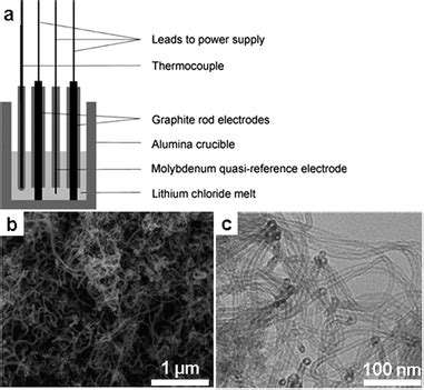 salt melt synthesis  ceramics semiconductors  carbon nanostructures chemical society