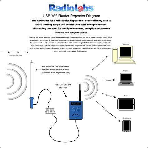 Radiolabs Usb Wifi Router Repeater