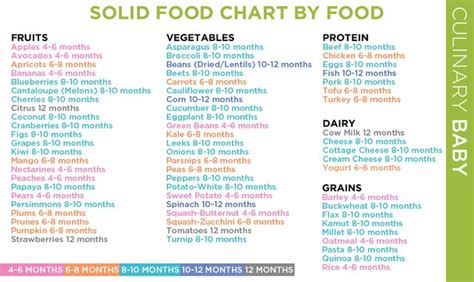 year baby food chart    delay    months kid stuff