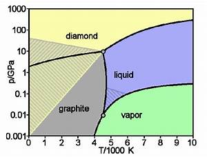 Why Does Graphite Have A Higher Melting Point Than Diamond