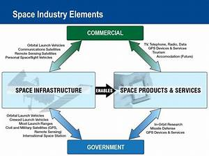 PPT - Commercial Space Industry Overview and Trends ...