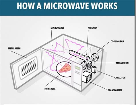 is it safe to put a microwave in a cabinet what happens when you put a metallic object in a microwave