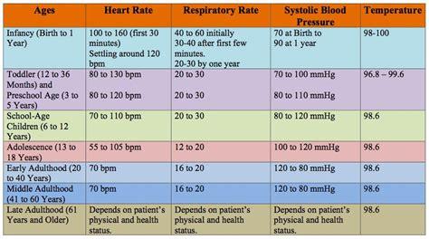nemses vital signs chart   nursing practice vital signs vital signs chart vital