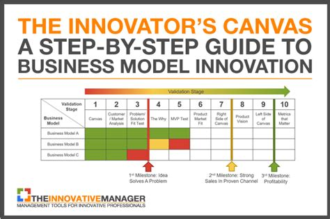 innovators canvas  step  step guide  business