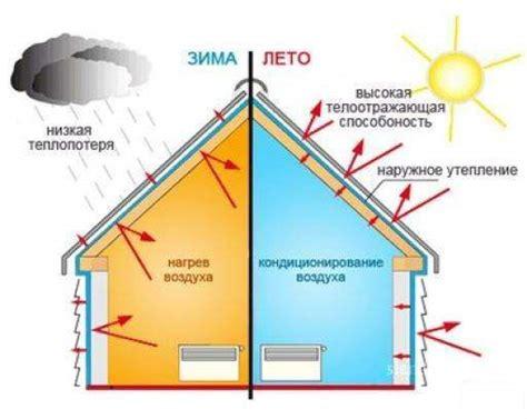 Энергоэффективность и энергосбережение глобальная мера
