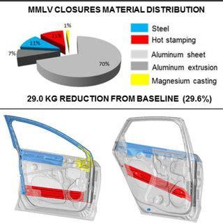 MMLV BIW Material Matrix-64% Al and 36% Steel   Download ...