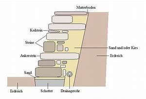 Trockenmauer Bauen Ohne Fundament : st tzmauern selber bauen ~ Lizthompson.info Haus und Dekorationen