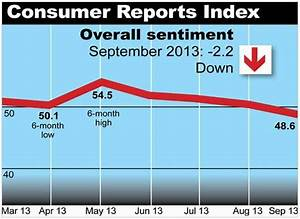 Consumer Reports Index shows financial difficulties rise ...