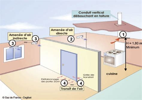 ventilation cuisine quelques liens utiles