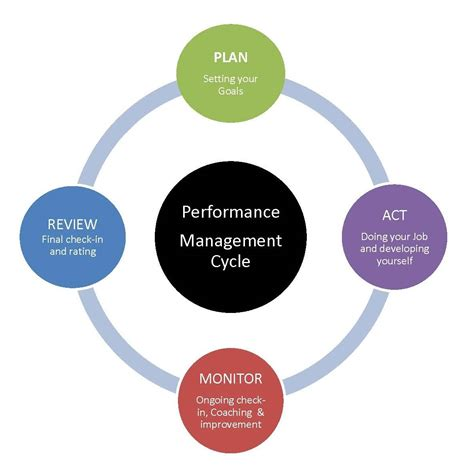 diagram  performance management cycle human resources